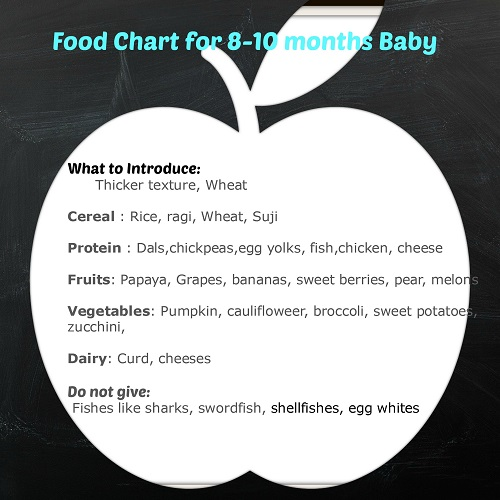 Indian Baby Food Chart
